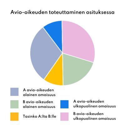 OSITUS & EROTTELU Avio-oikeuden toteuttaminen osituksessa - Lexly